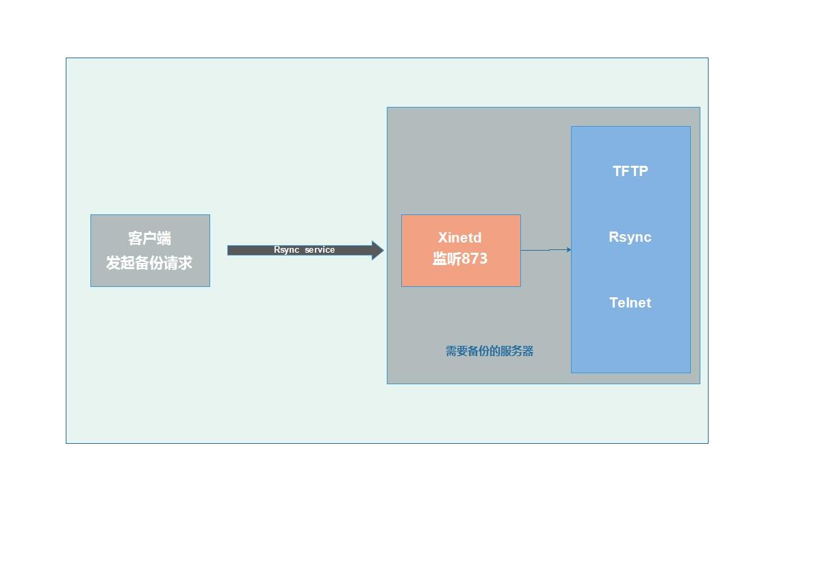 Xinetd管理Rsync服务.eddx.jpg